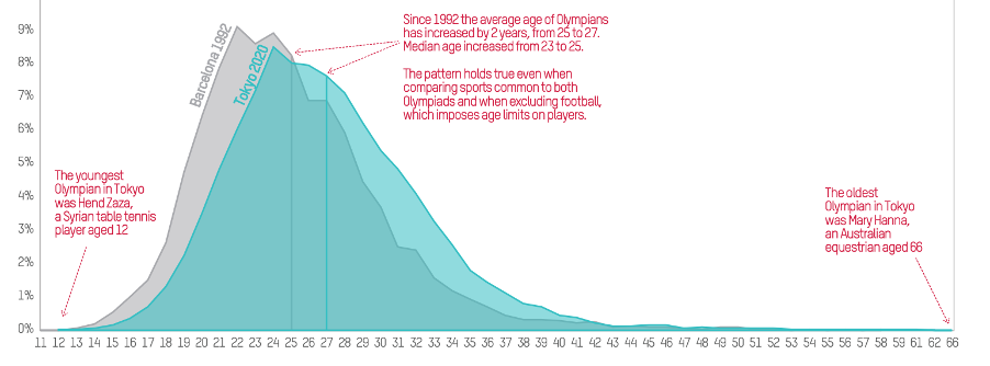 Age distribution of Olympians, 1992 and 2020