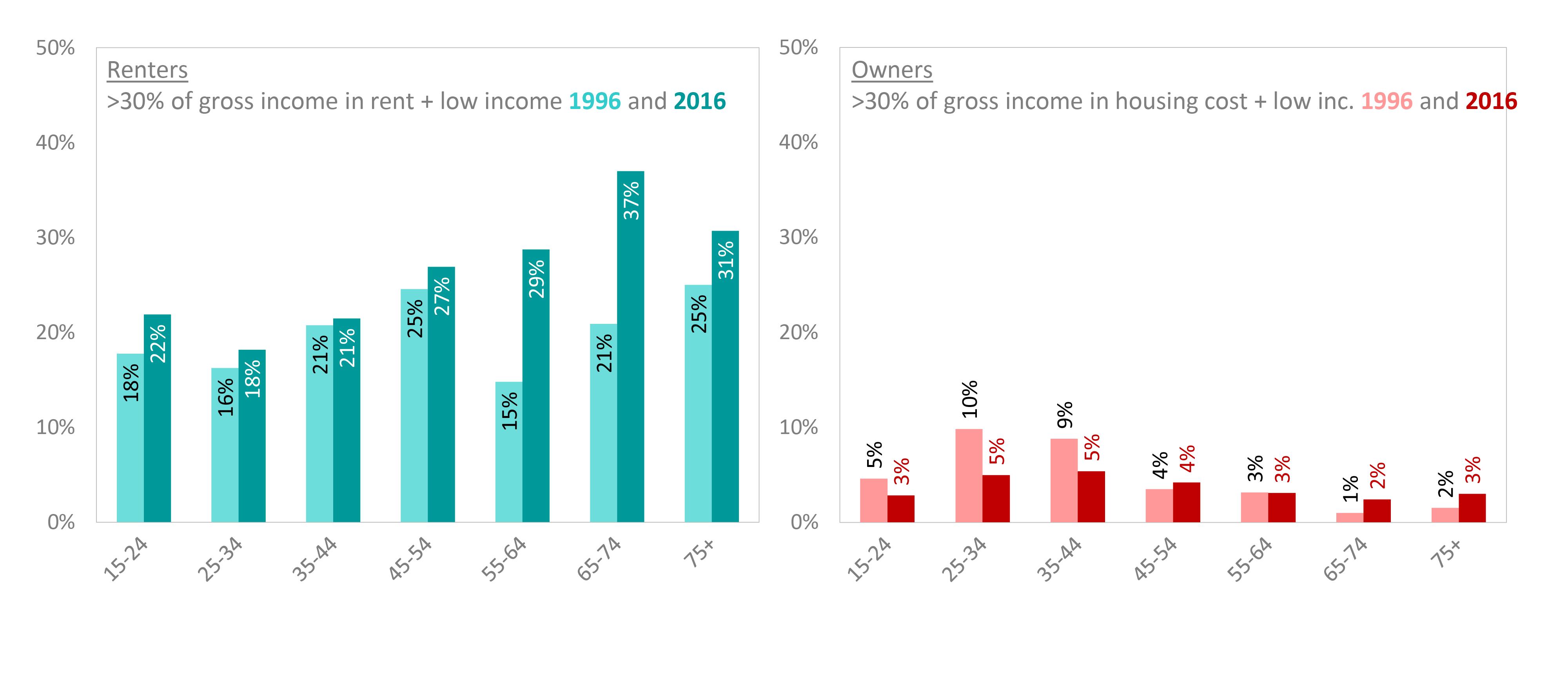 housing affordability stress