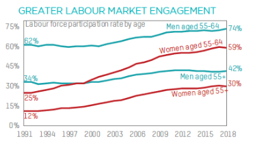 labour market engagement (CEPAR)