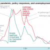 Timing of unfolding pandemic, policy responses, and unemployment concerns (Australia)
